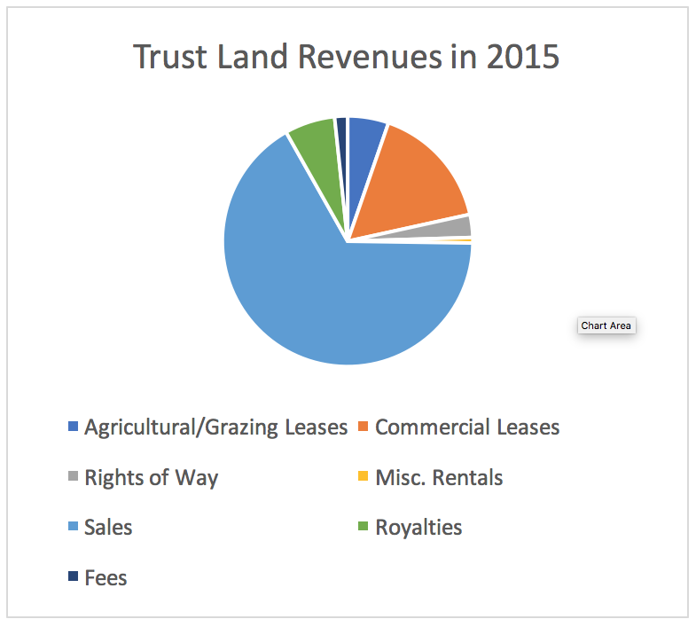 Trust Land Revenues in 2015 Chart
