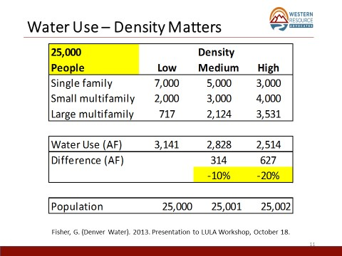 Water Use - Density Matters