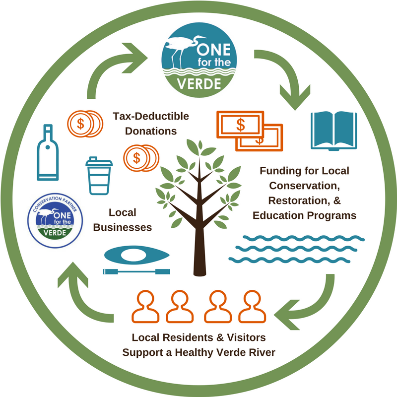 One for the Verde - How It Works Diagram