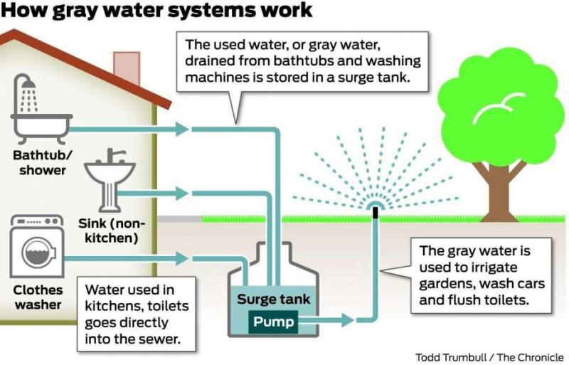 How Graywater Systems Work